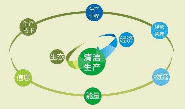 清洁生产审核培训资料